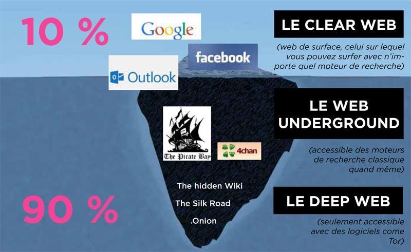 Si internet était à un iceberg, ça ressemblerait à ça. (cliquez pour agrandir notre infographie )